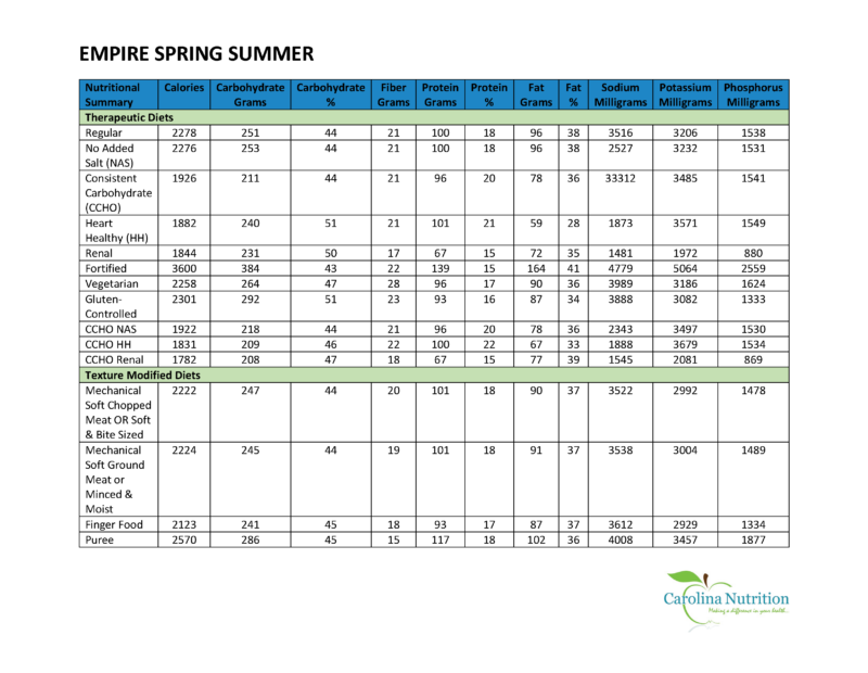 Empire Spring Summer Nutrition Summary