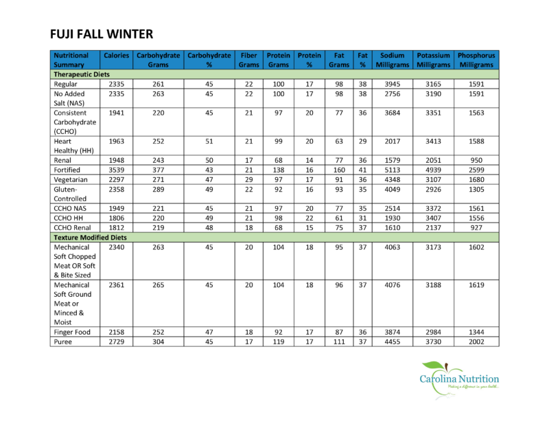FUJI FALL WINTER Nutrition Summary